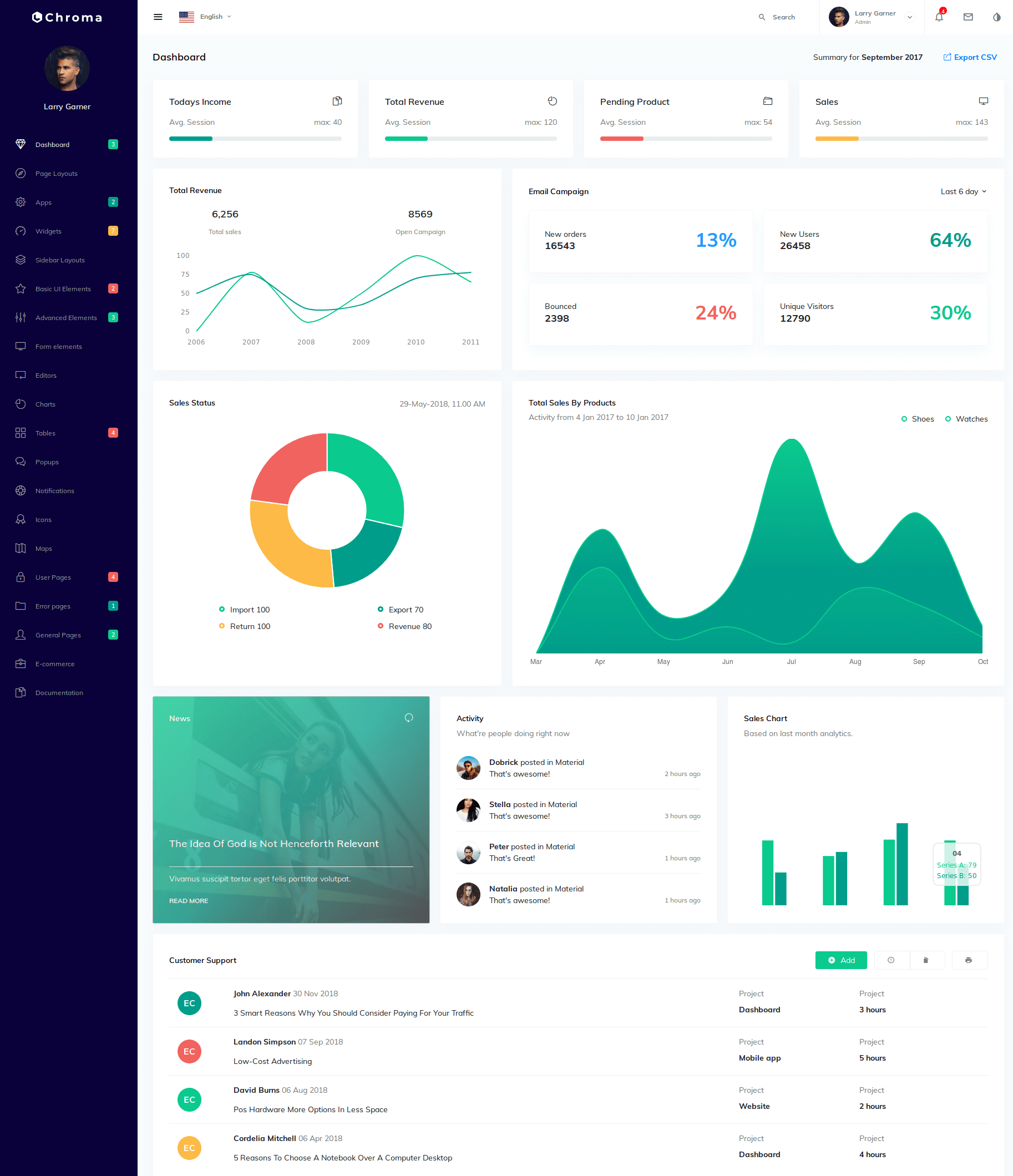 Dashboard Admin Templates